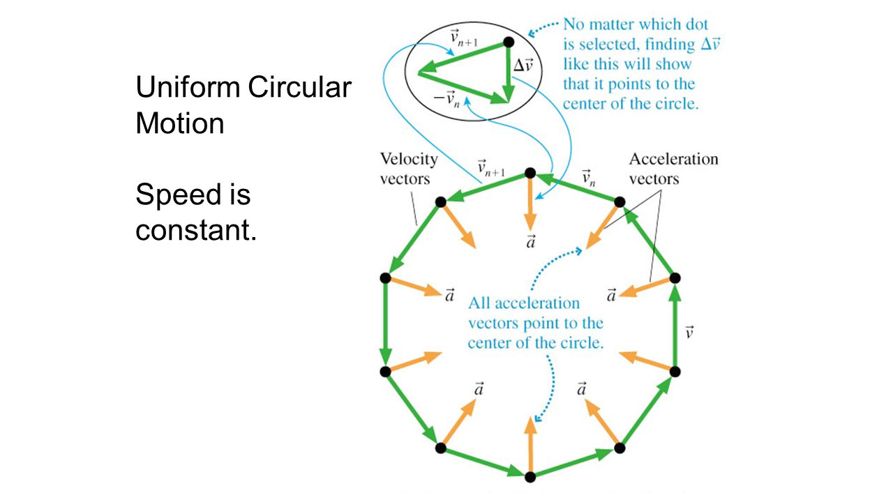 Acceleration Uniform Circular Motion Speed is constant.