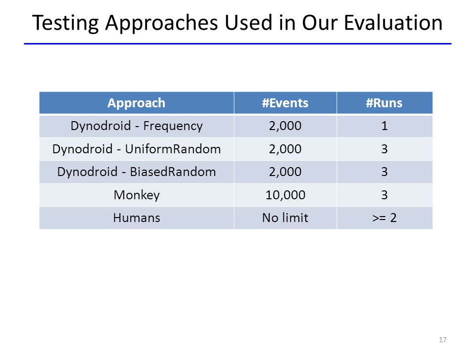 Testing Approaches Used in Our Evaluation