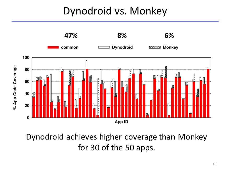 Dynodroid achieves higher coverage than Monkey for 30 of the 50 apps.