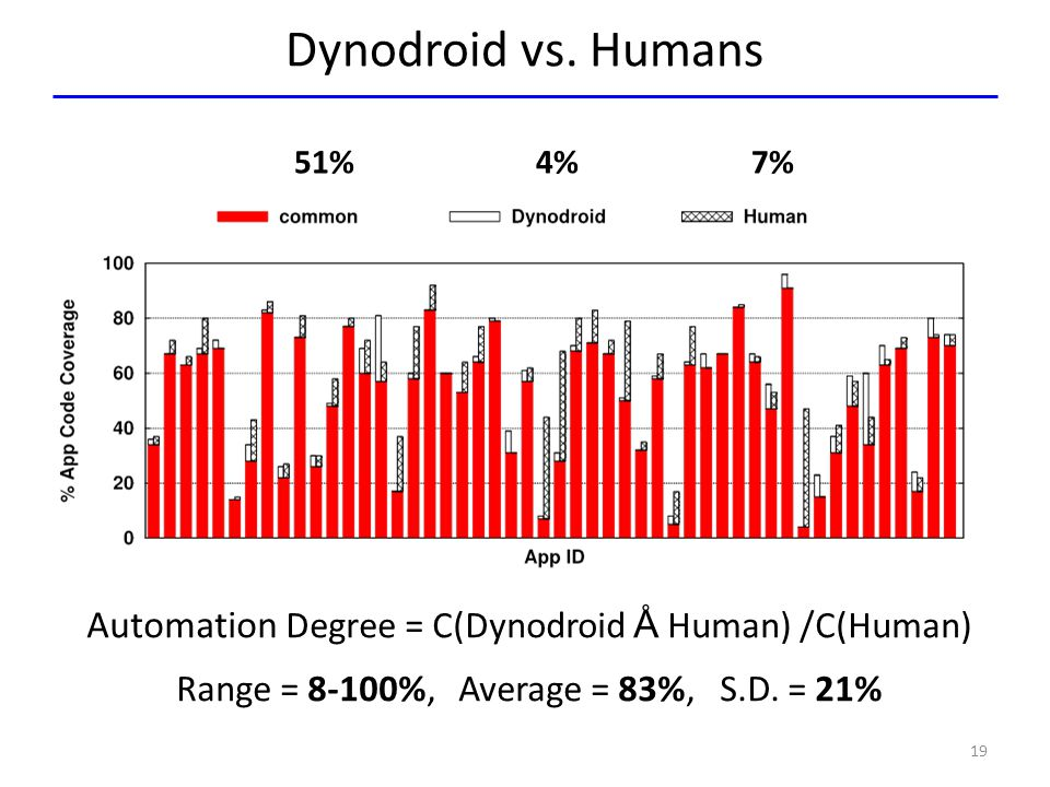 Dynodroid vs. Humans 51% 4% 7%