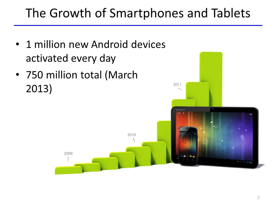 The Growth of Smartphones and Tablets