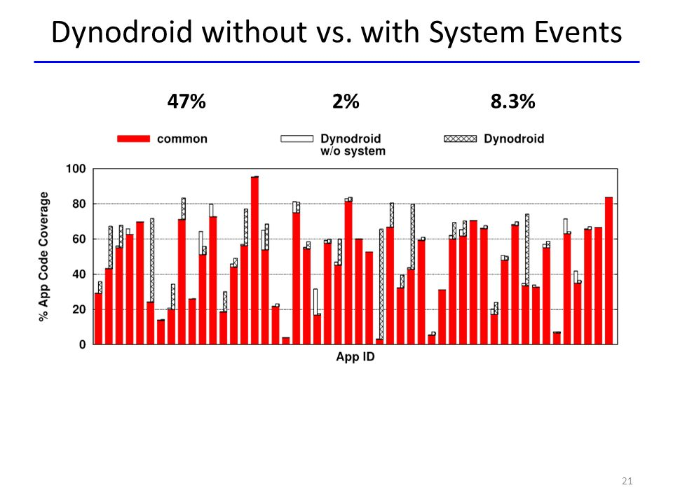 Dynodroid without vs. with System Events