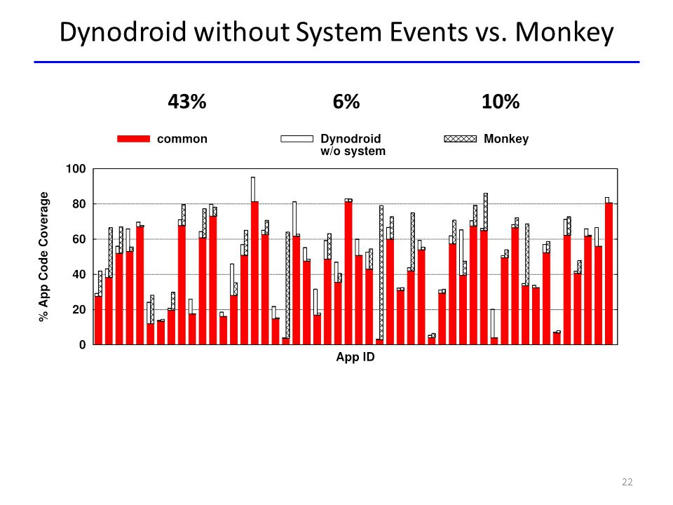 Dynodroid without System Events vs. Monkey