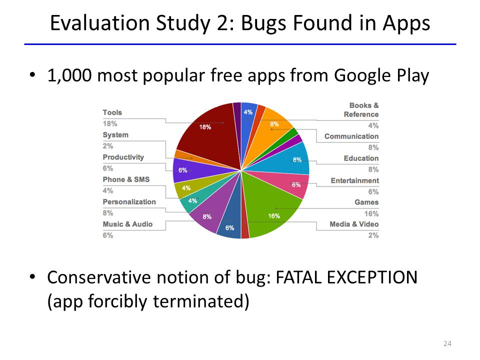 Evaluation Study 2: Bugs Found in Apps