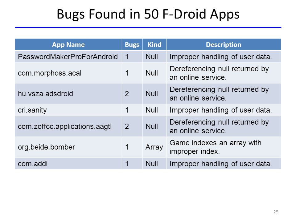 Bugs Found in 50 F-Droid Apps