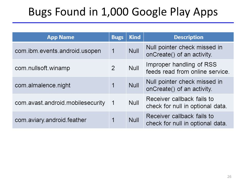 Bugs Found in 1,000 Google Play Apps