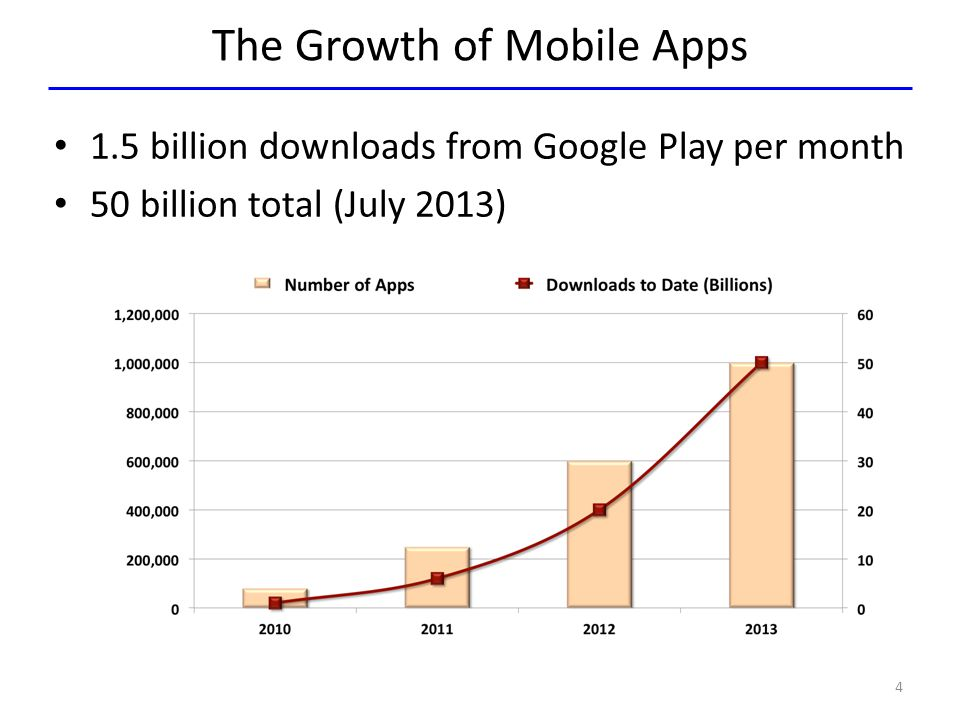 The Growth of Mobile Apps