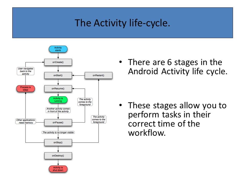 The Activity life-cycle.