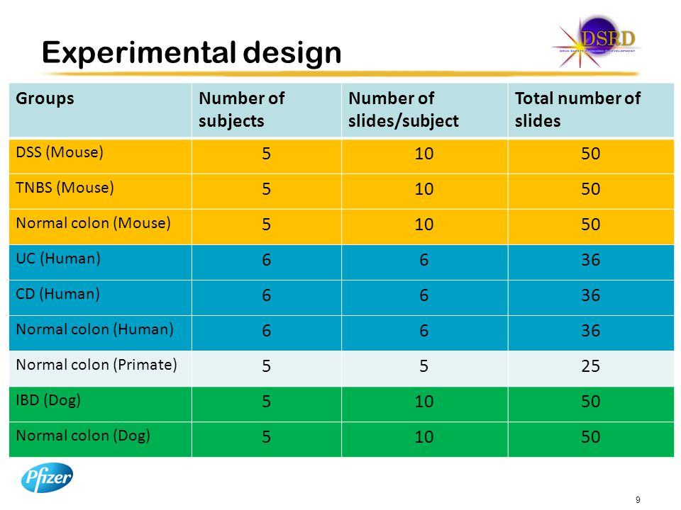 Experimental design Groups Number of subjects Number of slides/subject