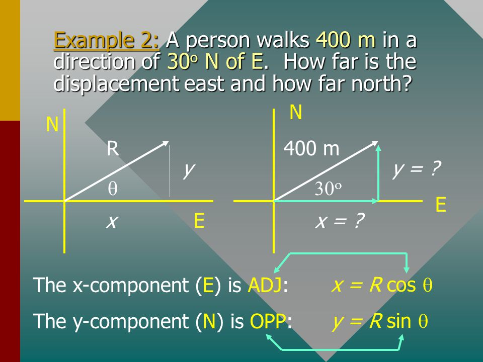 Example 2: A person walks 400 m in a direction of 30o N of E