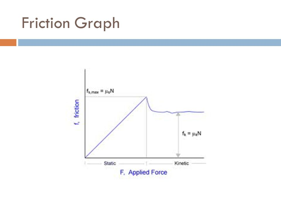 Friction Graph
