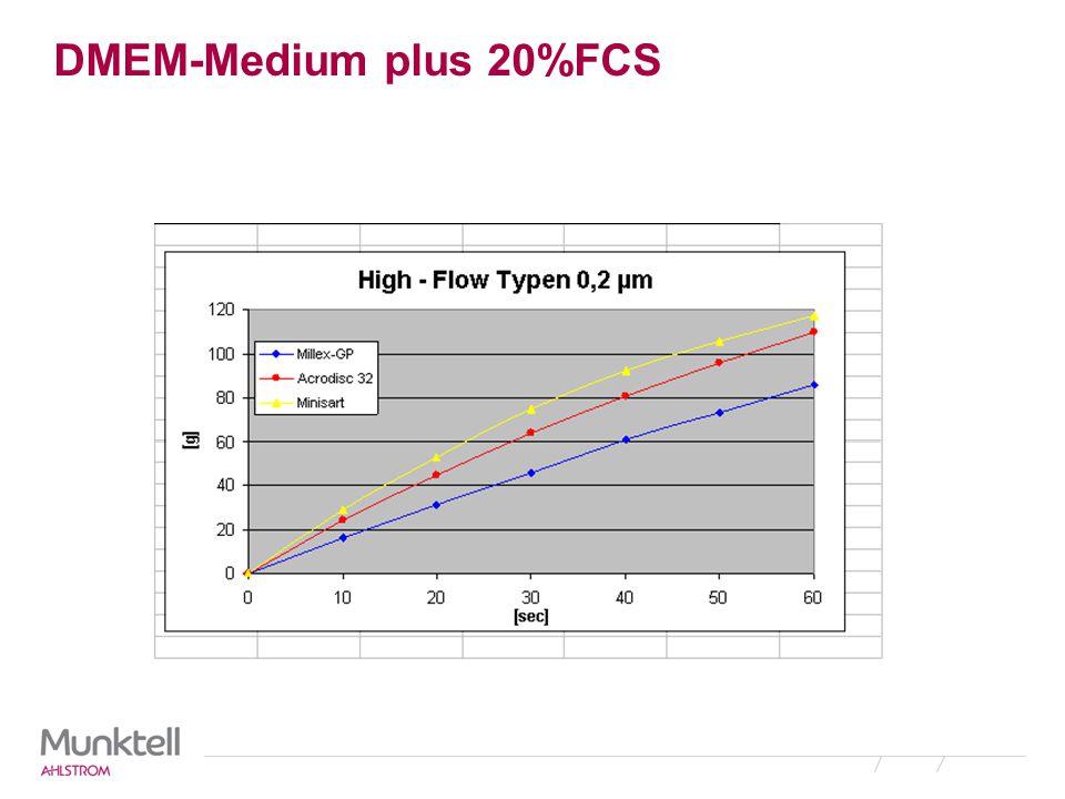 DMEM-Medium plus 20%FCS
