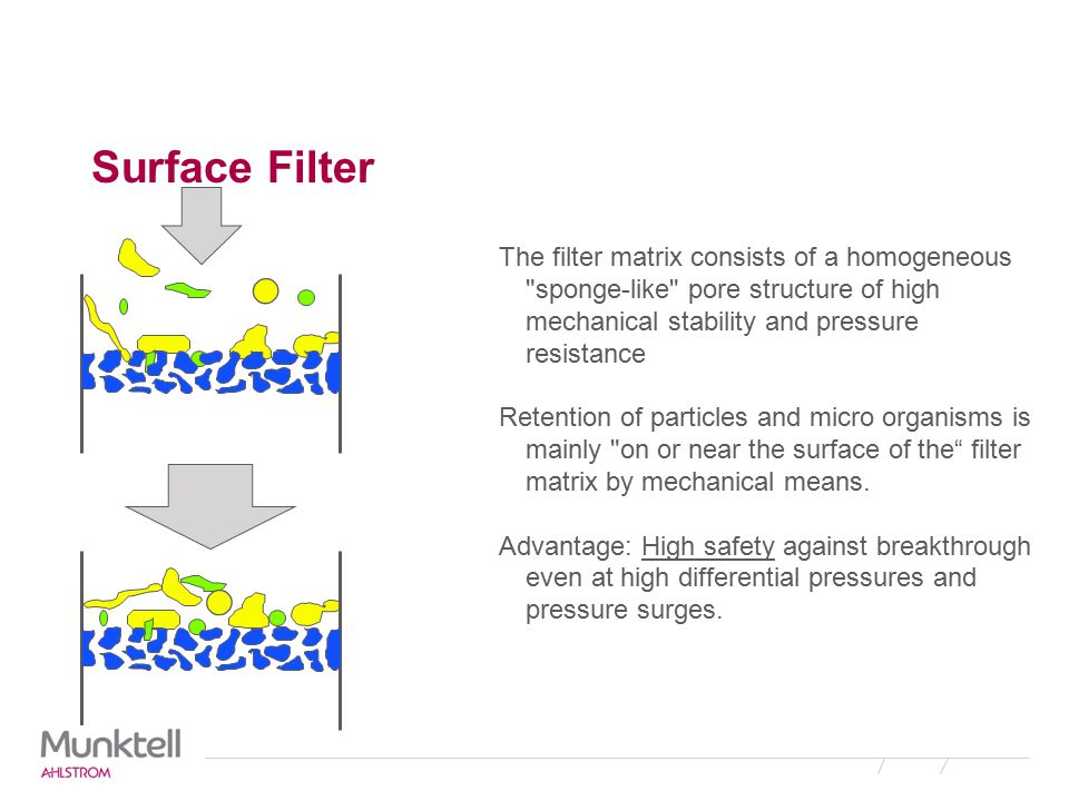 Surface Filter The filter matrix consists of a homogeneous sponge-like pore structure of high mechanical stability and pressure resistance.