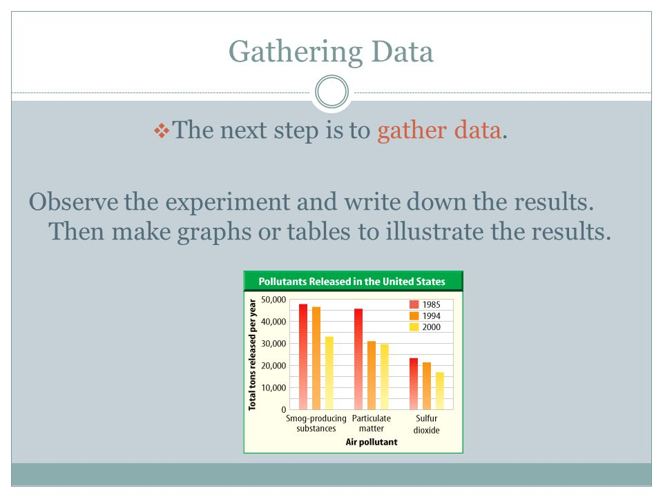 The next step is to gather data.