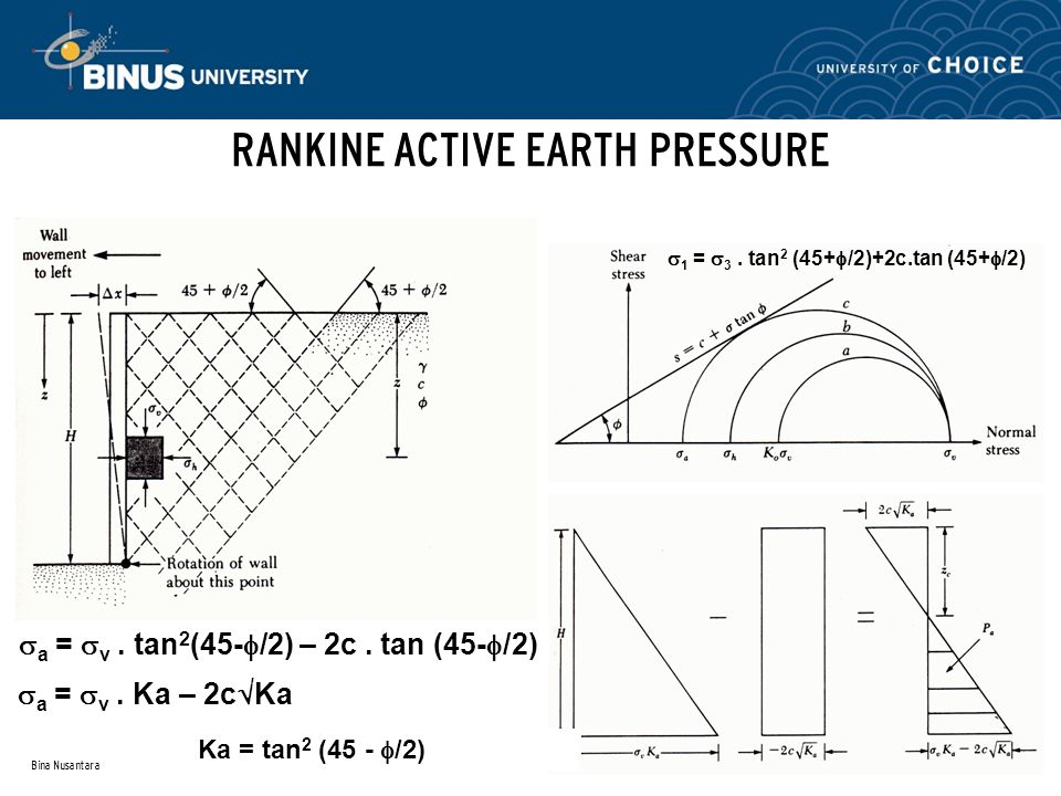 RANKINE ACTIVE EARTH PRESSURE