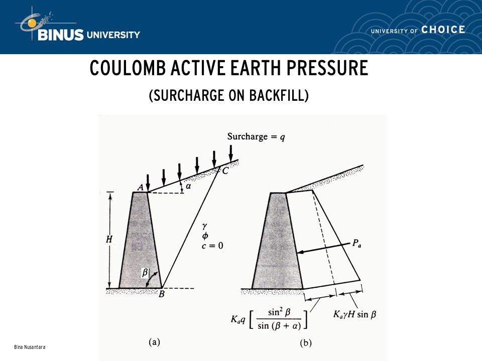 COULOMB ACTIVE EARTH PRESSURE (SURCHARGE ON BACKFILL)