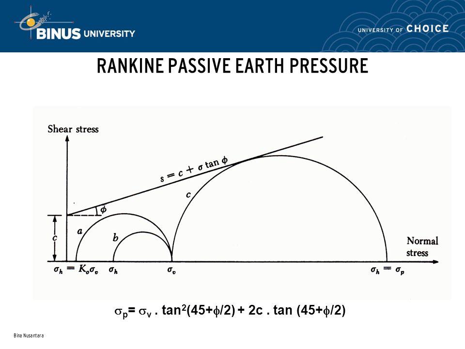 RANKINE PASSIVE EARTH PRESSURE