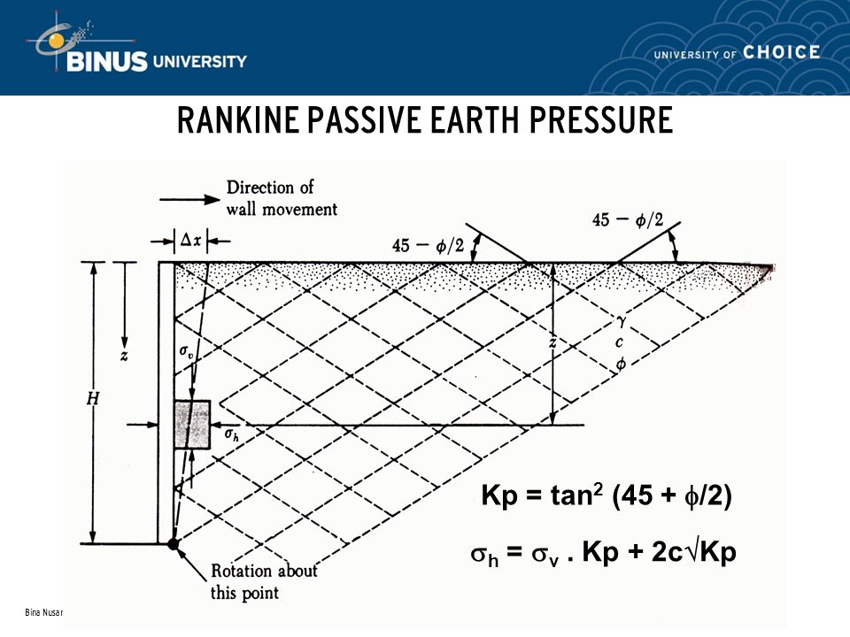 Retaining earth structure session 11 ppt video online download rankine passive earth pressure ccuart