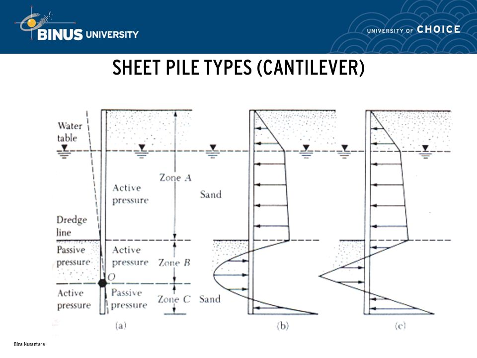 SHEET PILE TYPES (CANTILEVER)