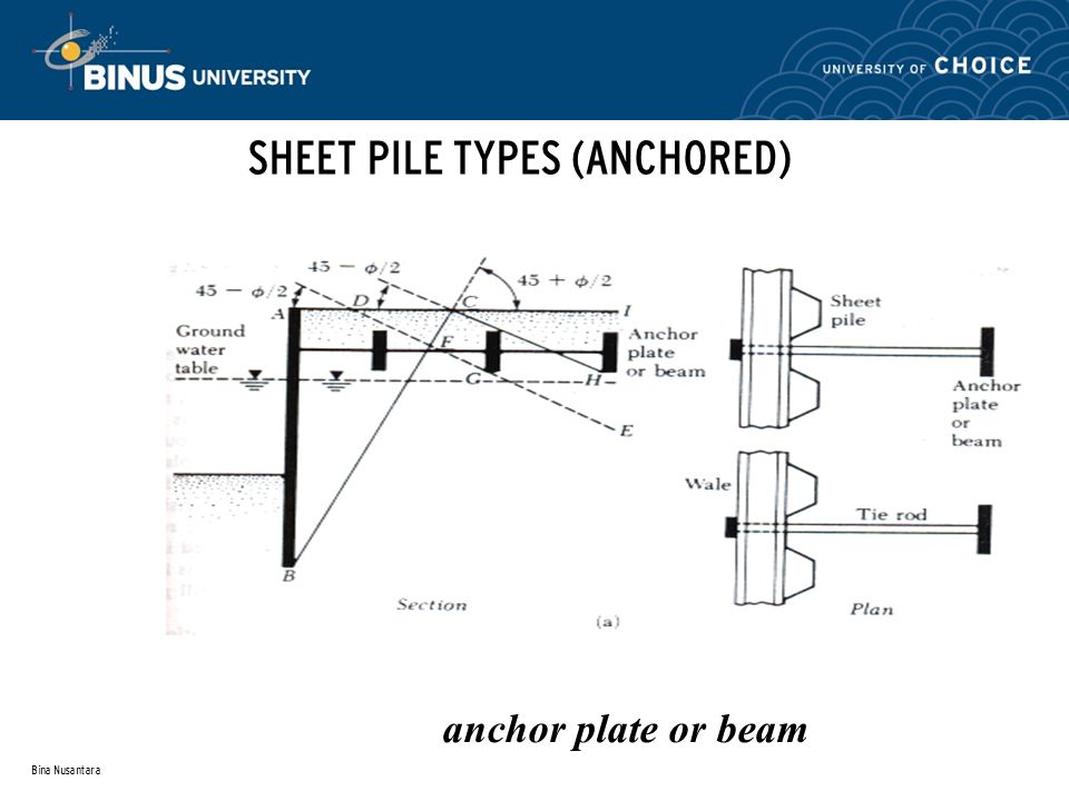 SHEET PILE TYPES (ANCHORED)