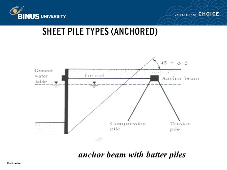 anchor beam with batter piles
