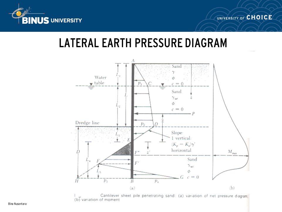 LATERAL EARTH PRESSURE DIAGRAM