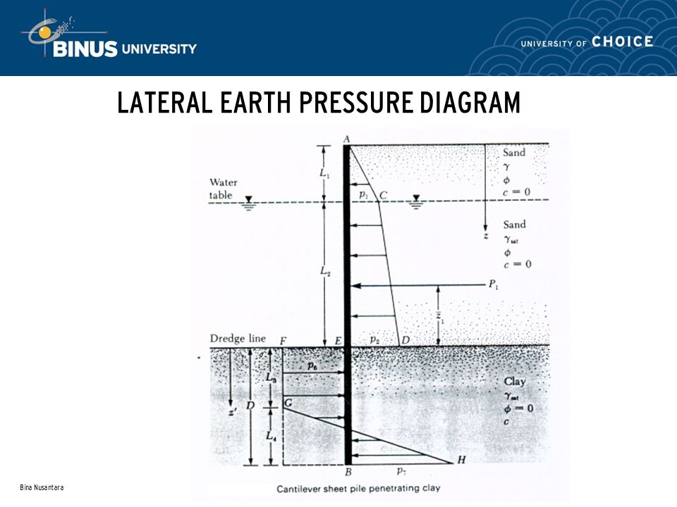 Retaining earth structure session 11 ppt video online download lateral earth pressure diagram ccuart Choice Image