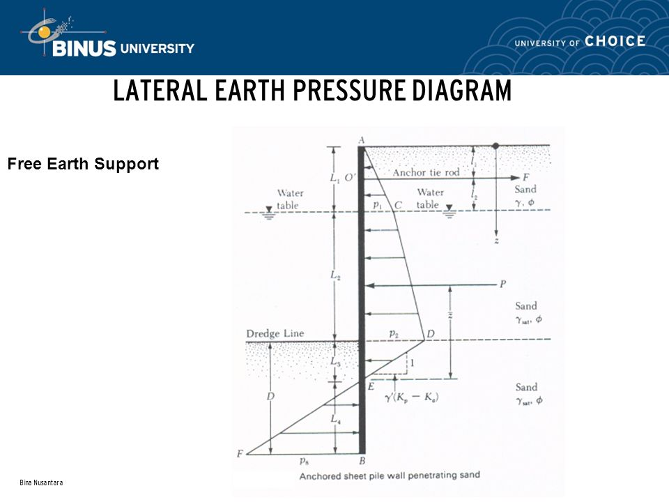 earth pressure and retaining wall basics Understanding lateral earth pressure and its impact on concrete retaining wall construction.