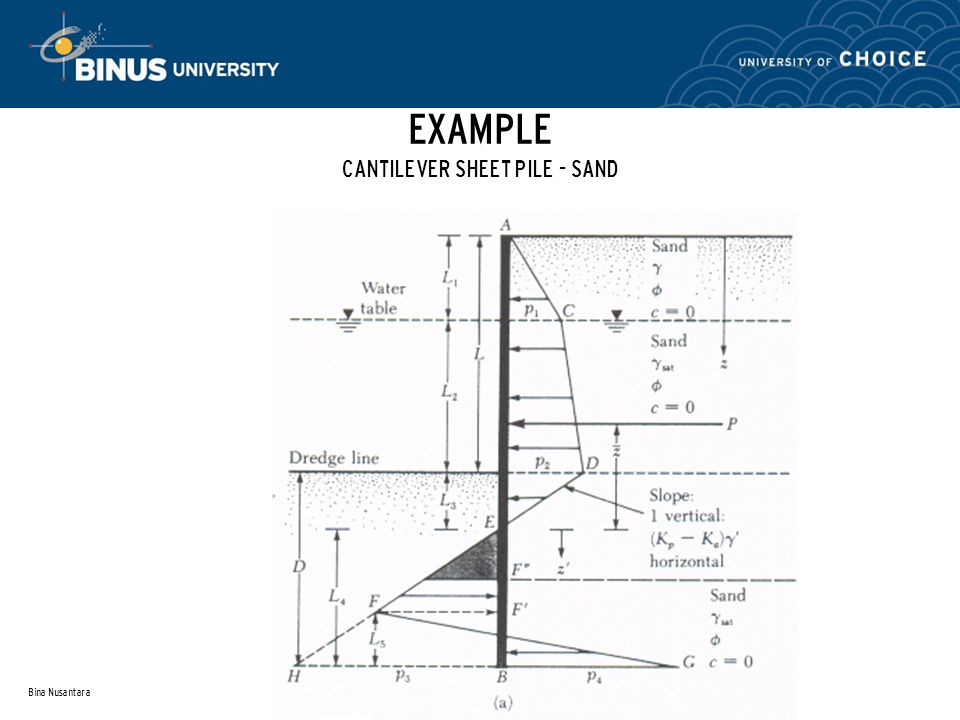 EXAMPLE CANTILEVER SHEET PILE - SAND