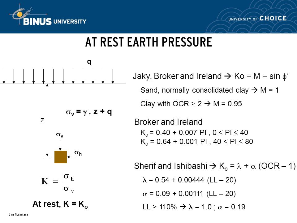 AT REST EARTH PRESSURE Jaky, Broker and Ireland  Ko = M – sin '