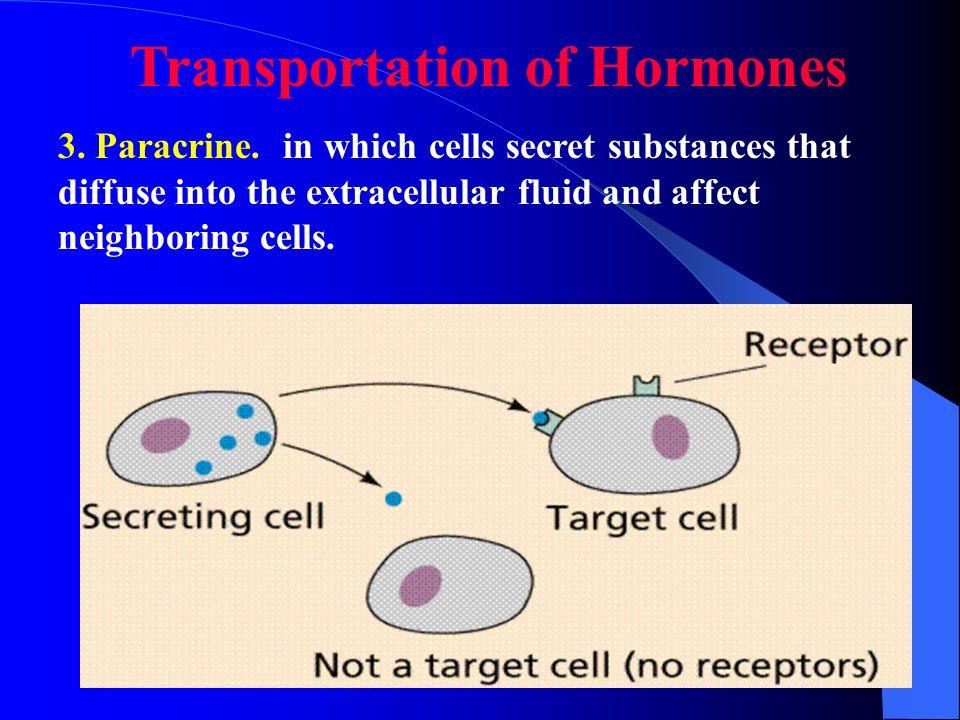 Transportation of Hormones