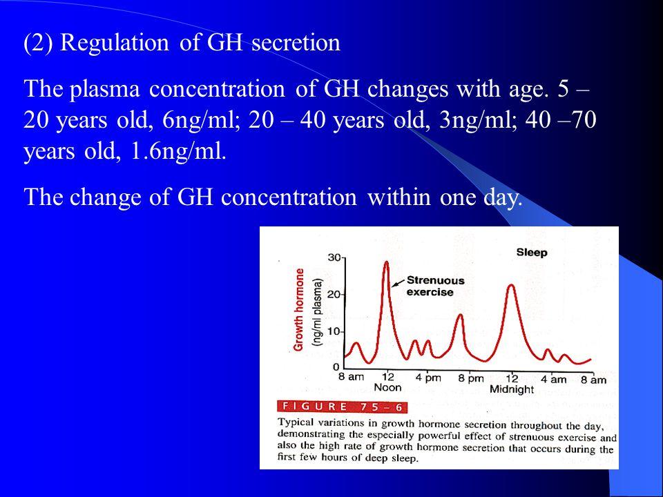 (2) Regulation of GH secretion
