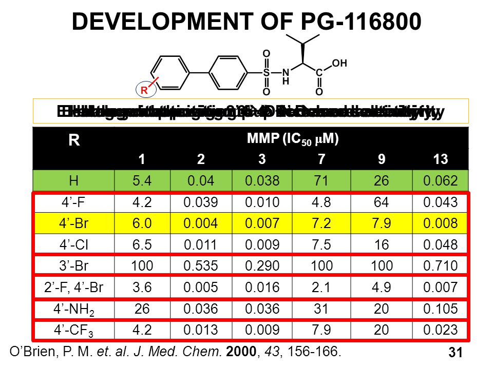 DEVELOPMENT OF PG-116800 Halogen at position 2'  Decreased selectivity. Electron donating group 4'  Decreased activity.