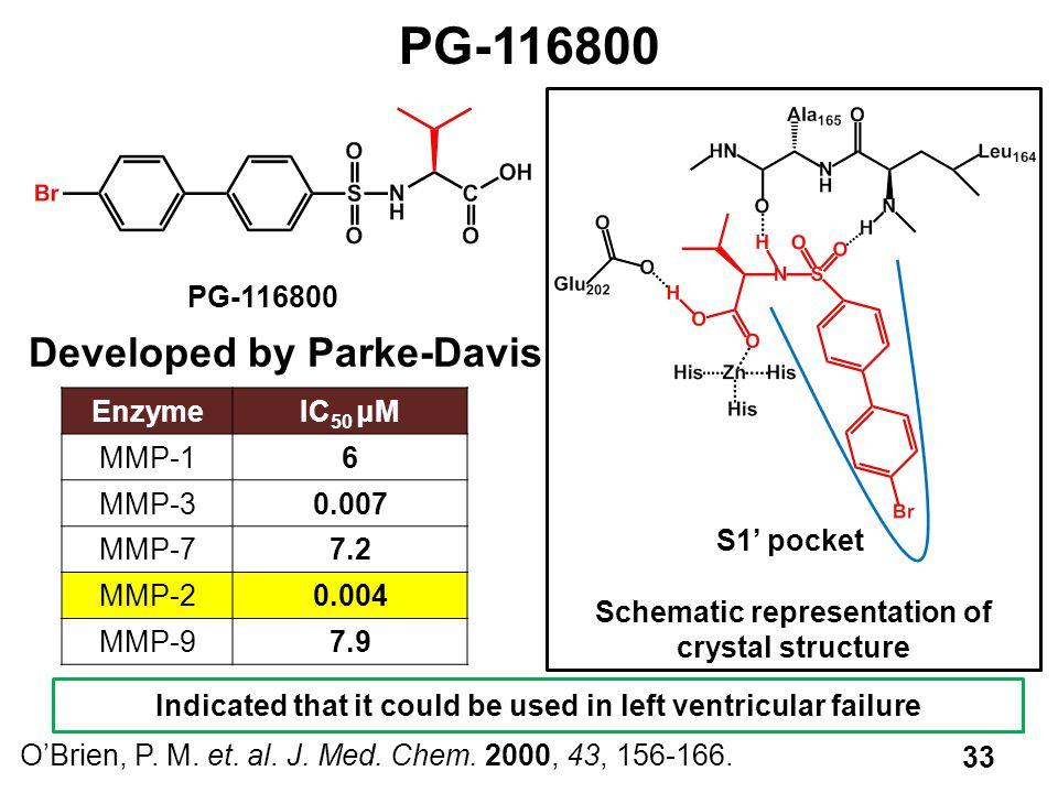 PG-116800 Developed by Parke-Davis S1' pocket PG-116800 Enzyme IC50 μM