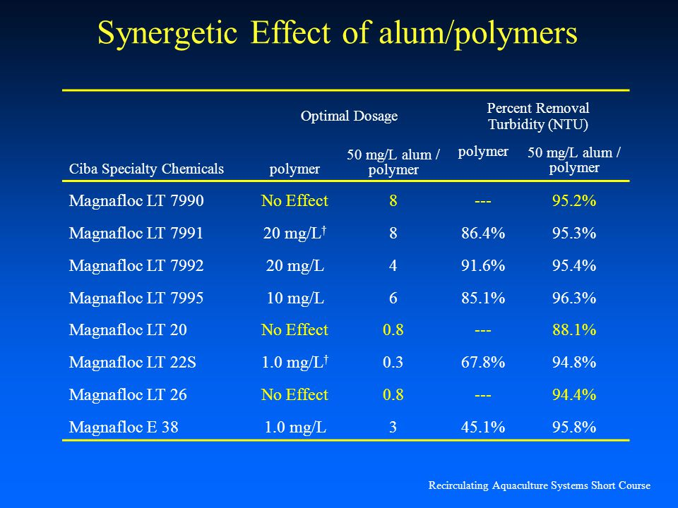 Synergetic Effect of alum/polymers