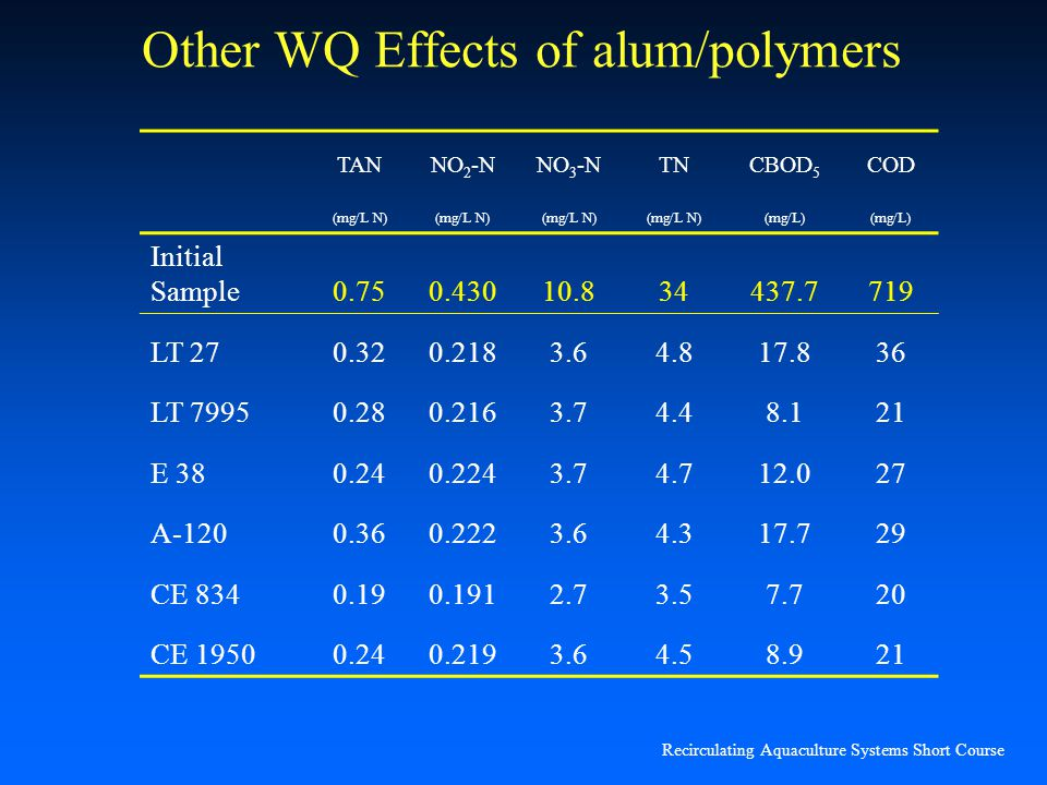 Other WQ Effects of alum/polymers