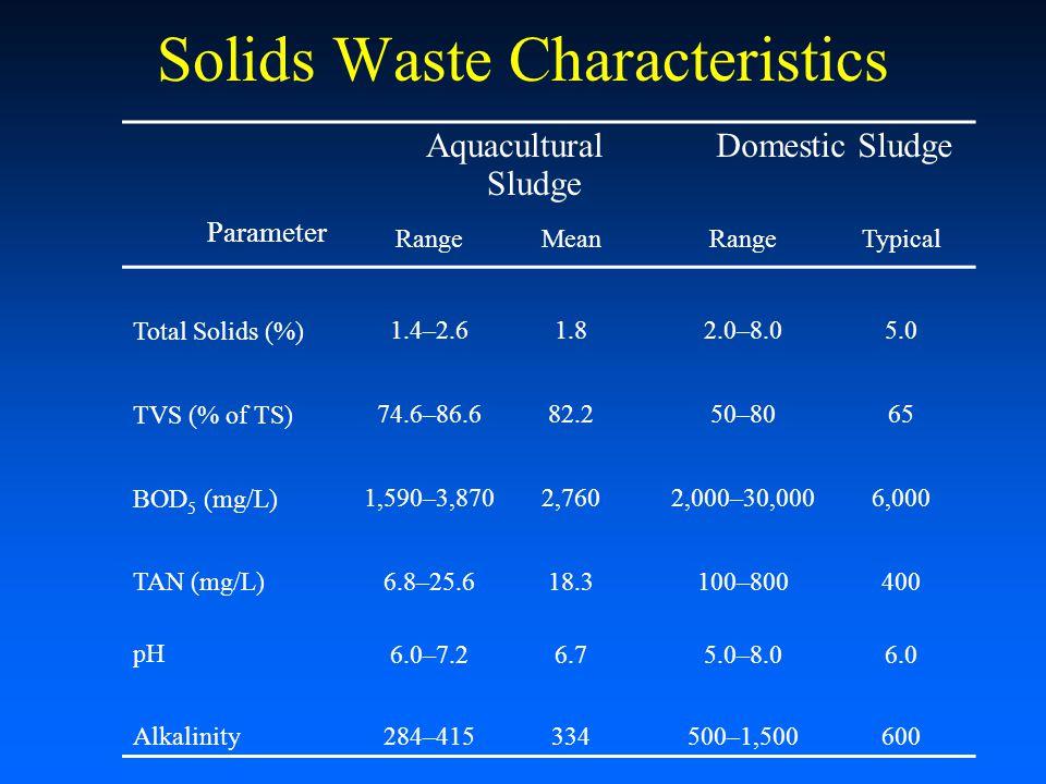 Solids Waste Characteristics