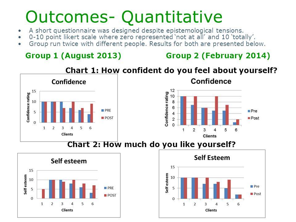 Outcomes- Quantitative