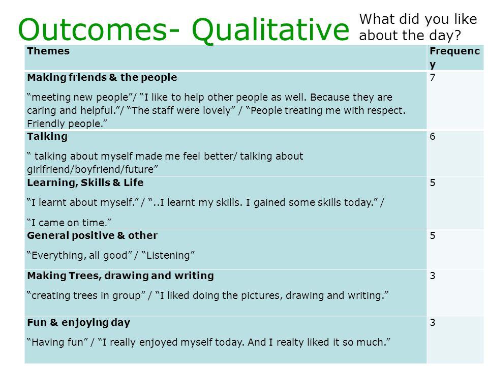 Outcomes- Qualitative
