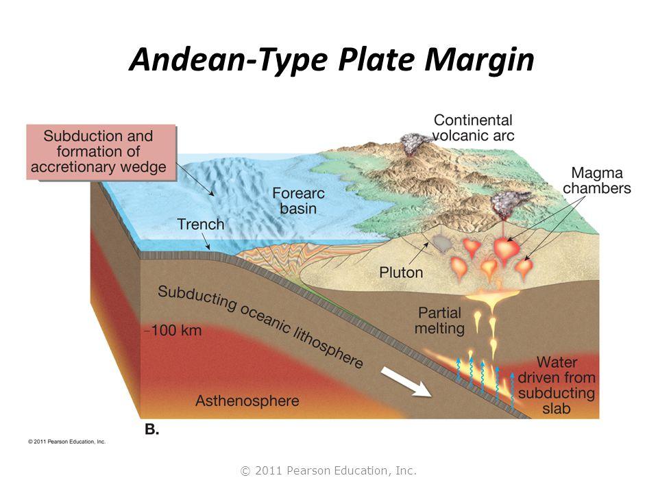 Andean-Type Plate Margin
