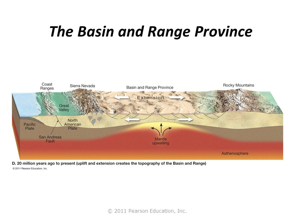 The Basin and Range Province