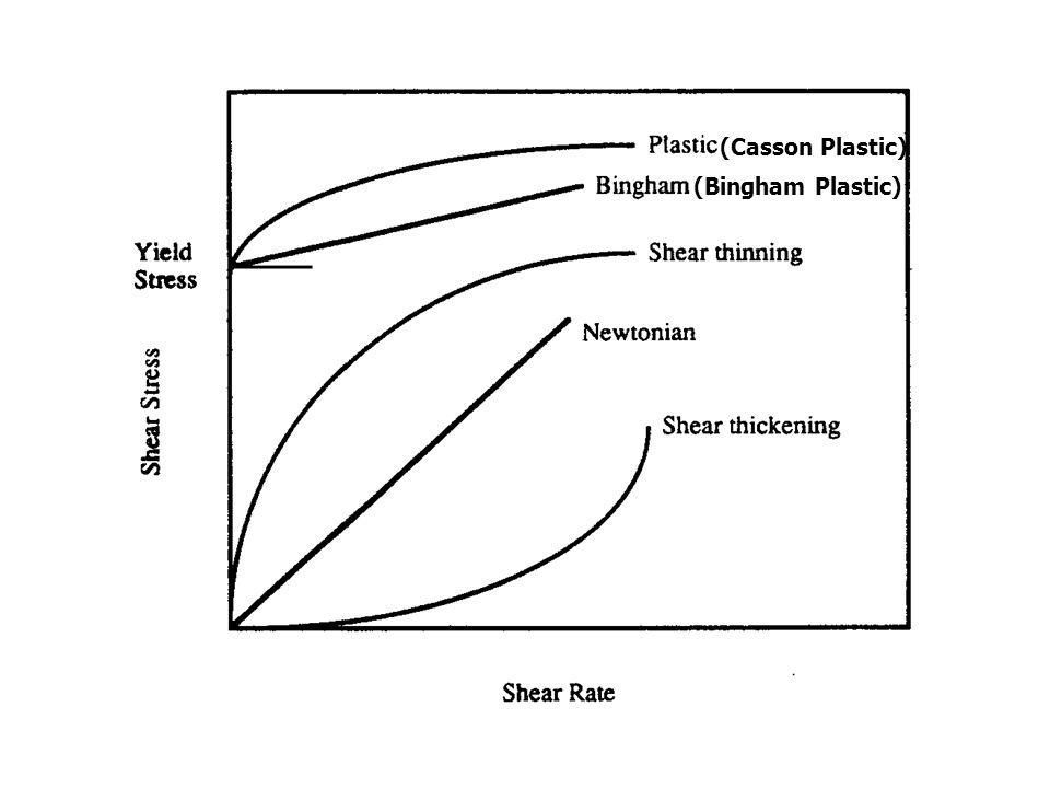 (Casson Plastic) (Bingham Plastic)