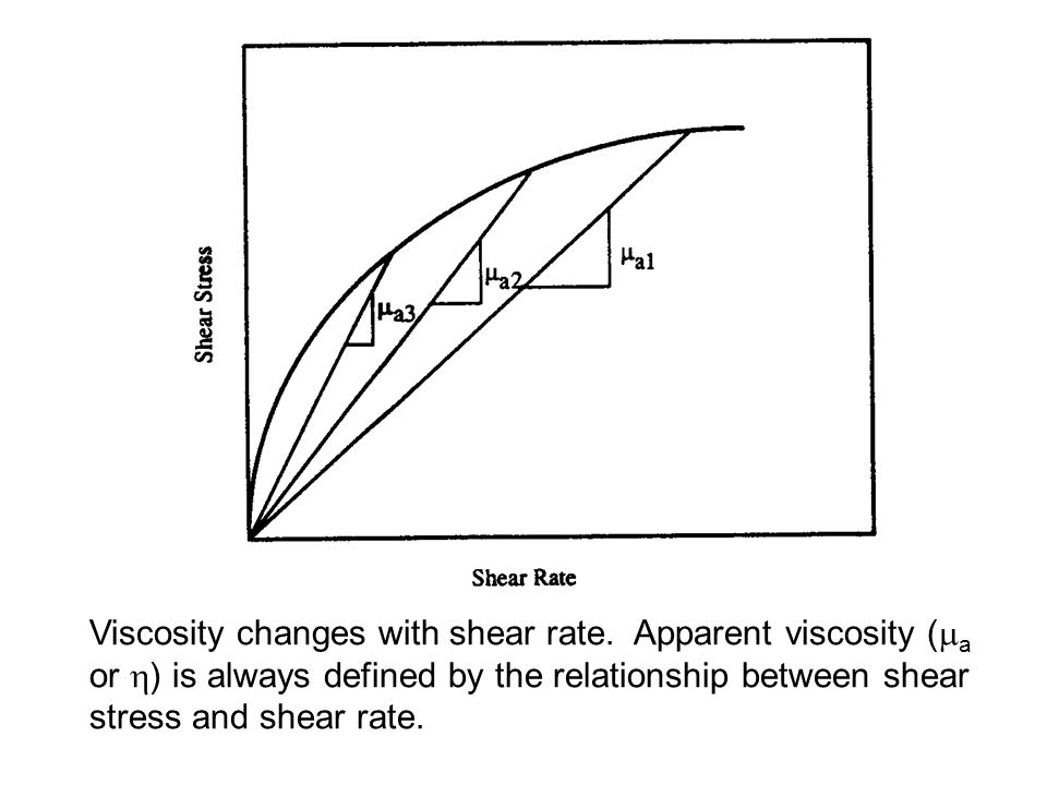 Viscosity changes with shear rate
