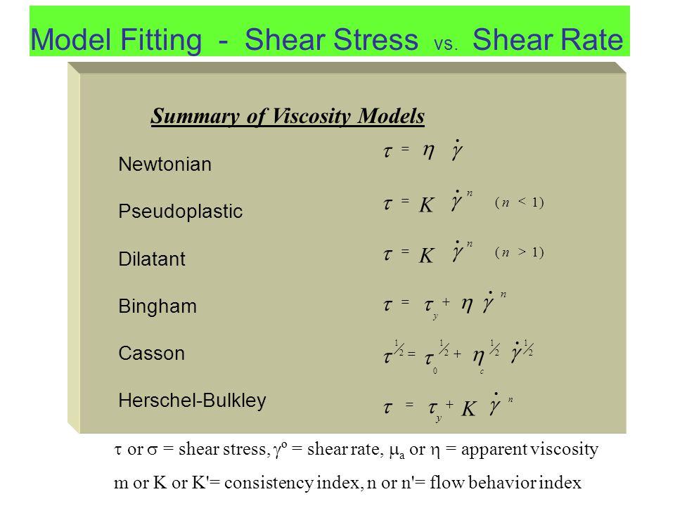 Model Fitting - Shear Stress vs. Shear Rate