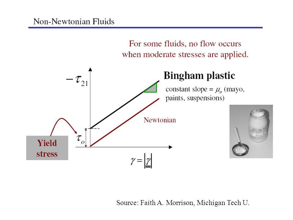 Source: Faith A. Morrison, Michigan Tech U.