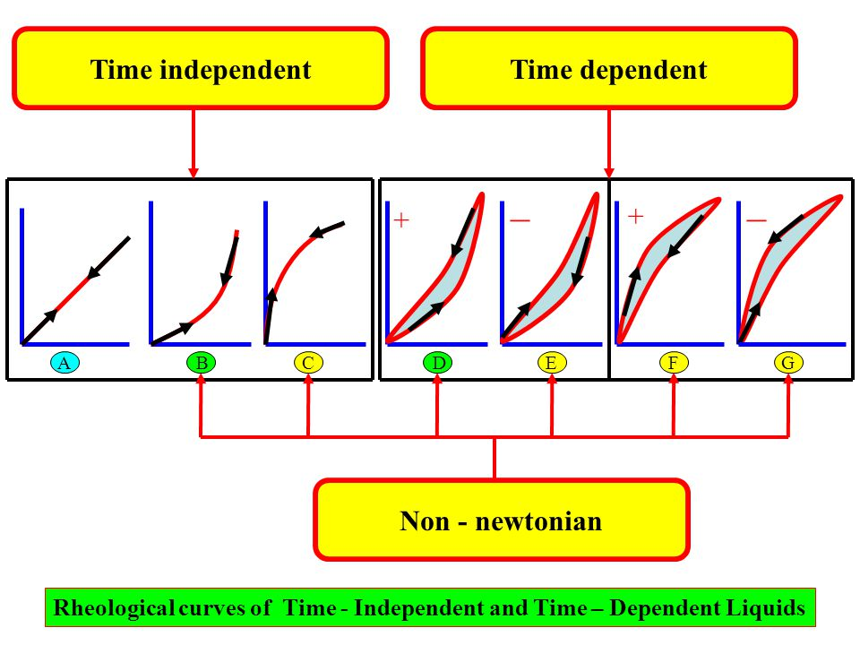 Rheological curves of Time - Independent and Time – Dependent Liquids