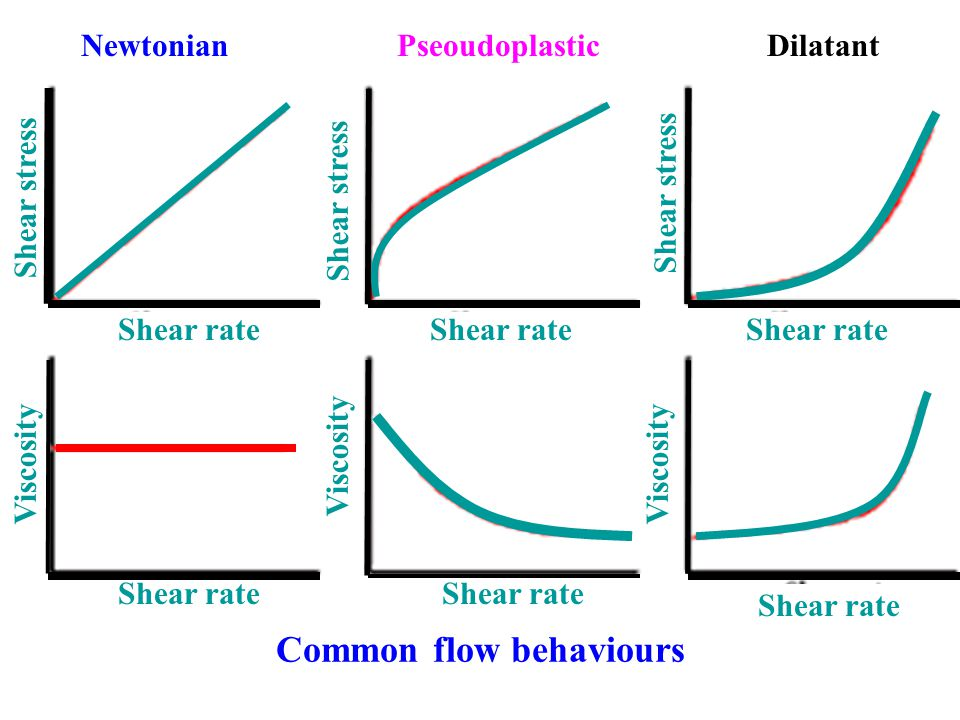 viscosity and newtonian liquid The viscosity function of a newtonian liquid is a straight line (curve 1) there are substances that show shear-thinning behaviour (curve 2) who discovered the mathematical relation between viscosity and the external force acting upon a fluide the shear rate .