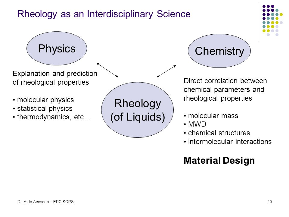 Rheology as an Interdisciplinary Science