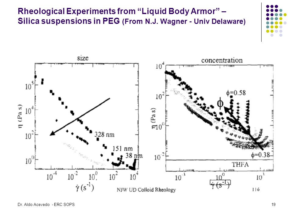 Rheological Experiments from Liquid Body Armor – Silica suspensions in PEG (From N.J. Wagner - Univ Delaware)
