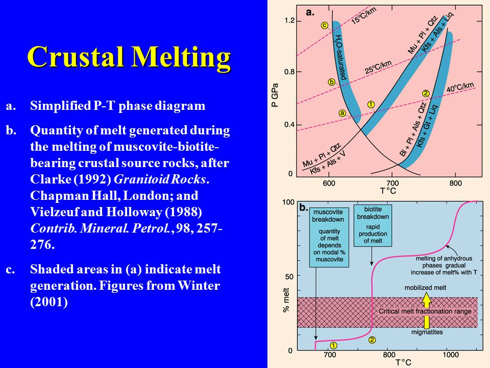 Crustal Melting Simplified P-T phase diagram